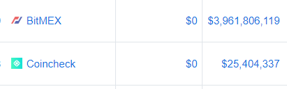 【要闻解读】CMC调整交易量计算方法,FCoin、BitForex等交易所调整后排名大幅下降