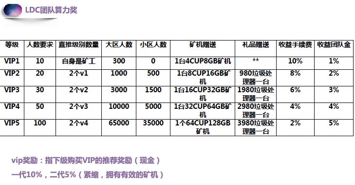 爱下载LDC:内测期,注册认证送1台20币矿机,直推5人是永久矿机,团队化推广!