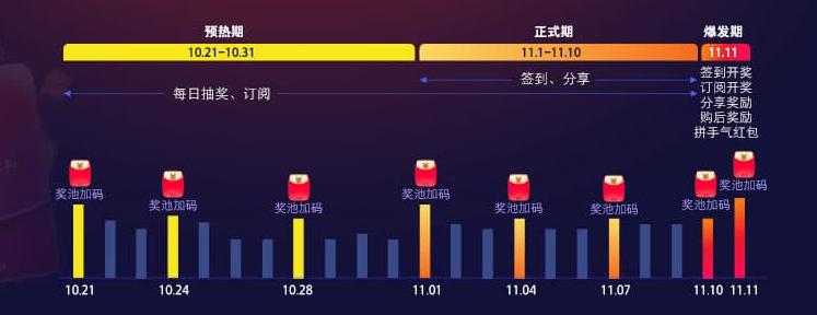 2019天猫双11超级红包开抢,即日至11月11日每天三次,最高红包1111元!