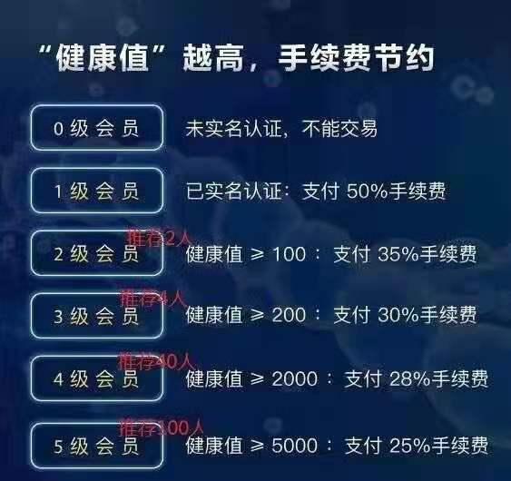 【小白教程】睡多多SDC天梦链,实名送初级藏宝图,月产12个SDC