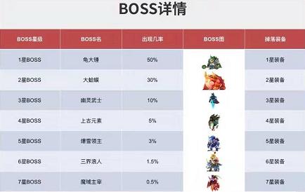 双龙:每天挑战打BOSS掉任务卷轴+爆装备,装备可以产糖果变现!