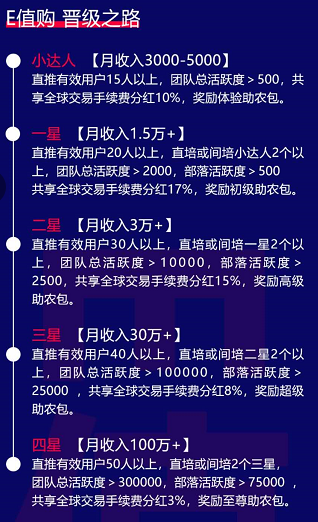 E值购_正在空投,注册认证,完善资料,送矿机,等级星级,团队化推广