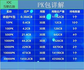 IOC石油链:手机挖矿模式,注册认证送PK包,再送10CC,邀请团队推广