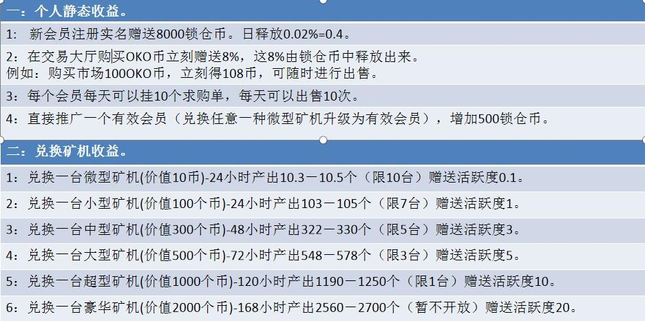 OKO疯矿链_锁粉阶段中,注册并认证,送8000锁仓OKO,多级长链收益