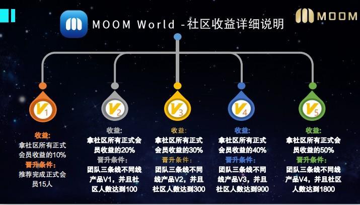 MoomWorld_媒体资讯玩法,注册认证,做任务挖MOP,等级团队化